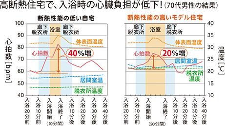 高断熱住宅で、入浴時の心臓負担が低下!(70代男性の結果)