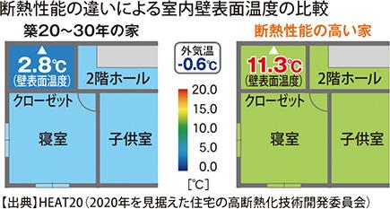 断熱性能の違いによる室内壁表面温度の比較