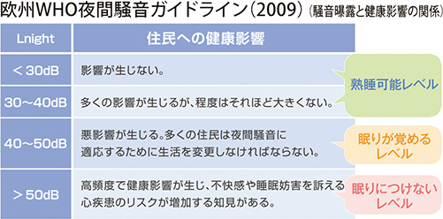 欧州WHO夜間騒音ガイドライン(2009)(騒音曝露と健康影響の関係)