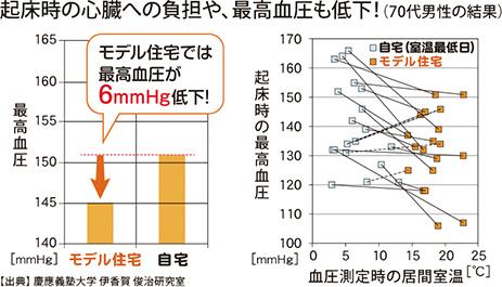 起床時の心臓への負担や、最高血圧も低下!(70代男性の結果)