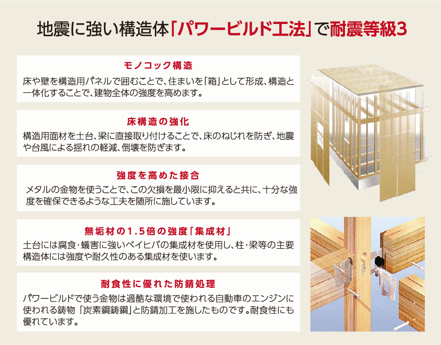 地震に強い構造体「パワービルド工法」で耐震等級3