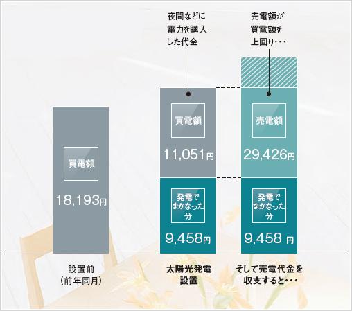 1ヶ月の電気料金比較例