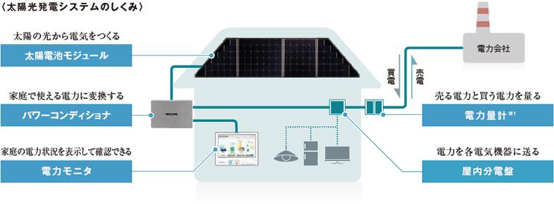 太陽光発電システムのしくみ