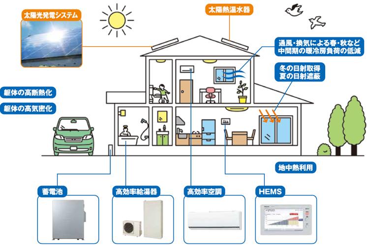 「ZEH(ネット・ゼロ・エネルギー・ハウス)」の概要図
